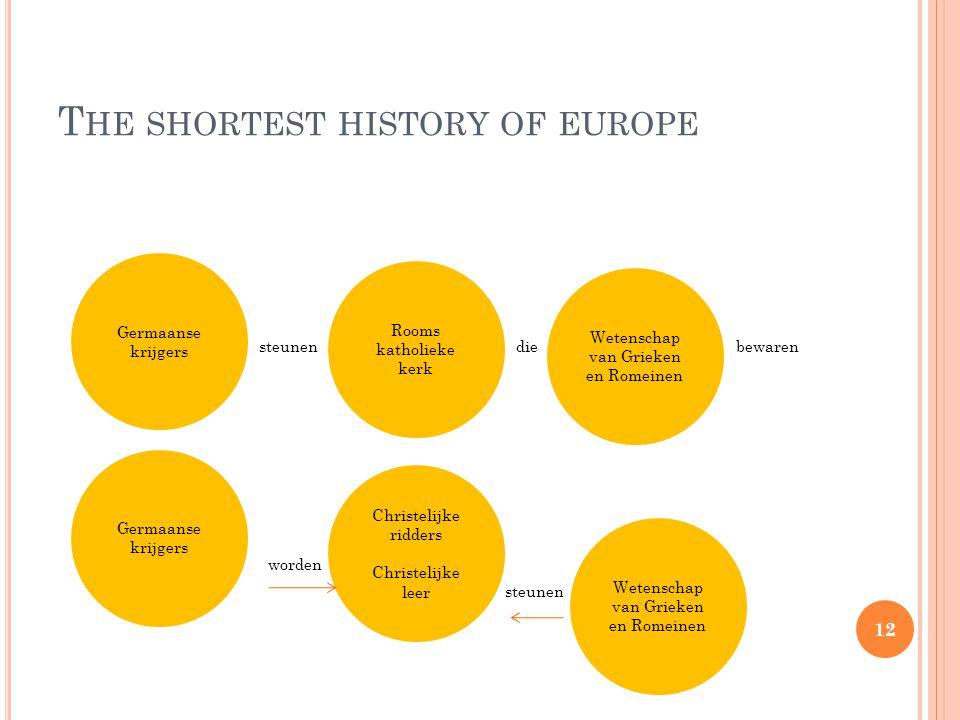 T HE SHORTEST HISTORY OF EUROPE steunen die bewaren worden steunen Wetenschap van Grieken en Romeinen Germaanse krijgers Rooms katholieke kerk Germaanse krijgers Christelijke ridders Christelijke leer Wetenschap van Grieken en Romeinen 12
