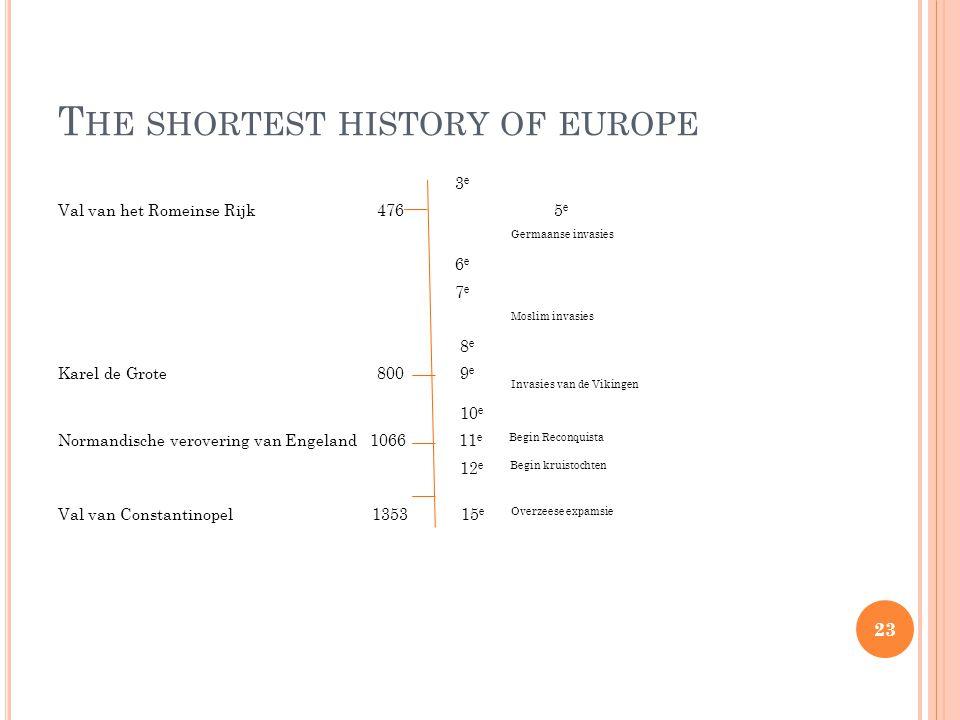 T HE SHORTEST HISTORY OF EUROPE 3 e Val van het Romeinse Rijk 476 5 e Germaanse invasies 6 e 7 e Moslim invasies 8 e Karel de Grote 800 9 e Invasies van de Vikingen 10 e Normandische verovering van Engeland 1066 11 e Begin Reconquista 12 e Begin kruistochten Val van Constantinopel 1353 15 e Overzeese expamsie 23