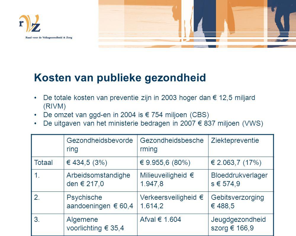 Kosten van publieke gezondheid De totale kosten van preventie zijn in 2003 hoger dan € 12,5 miljard (RIVM) De omzet van ggd-en in 2004 is € 754 miljoe