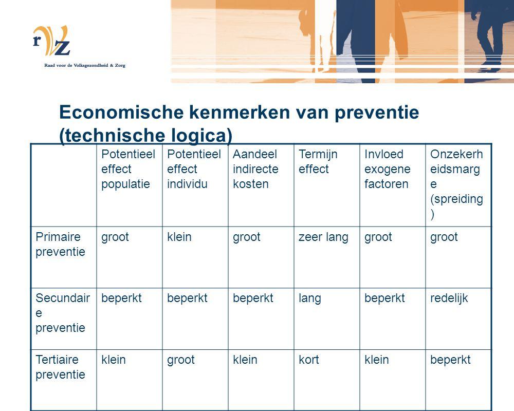 Economische kenmerken van preventie (technische logica) Potentieel effect populatie Potentieel effect individu Aandeel indirecte kosten Termijn effect