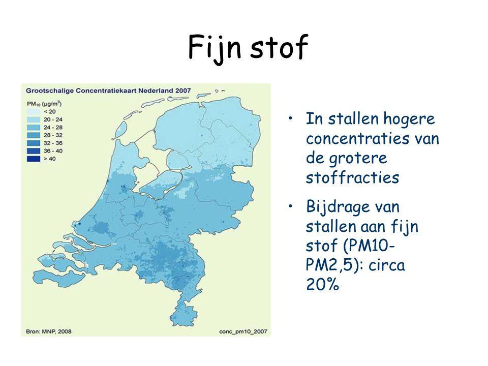Fijn stof In stallen hogere concentraties van de grotere stoffracties Bijdrage van stallen aan fijn stof (PM10- PM2,5): circa 20%