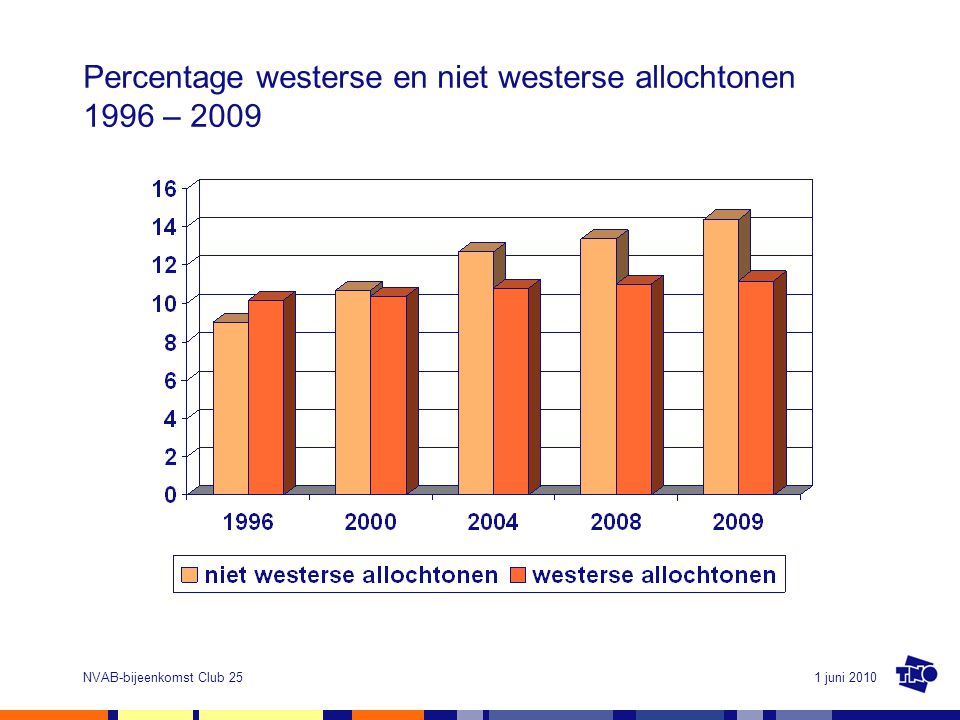 1 juni 2010NVAB-bijeenkomst Club 25 Percentage westerse en niet westerse allochtonen 1996 – 2009