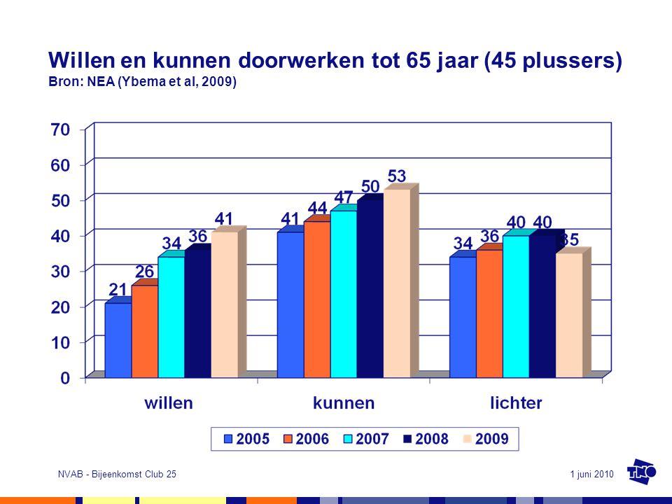 1 juni 2010NVAB - Bijeenkomst Club 25 Willen en kunnen doorwerken tot 65 jaar (45 plussers) Bron: NEA (Ybema et al, 2009)