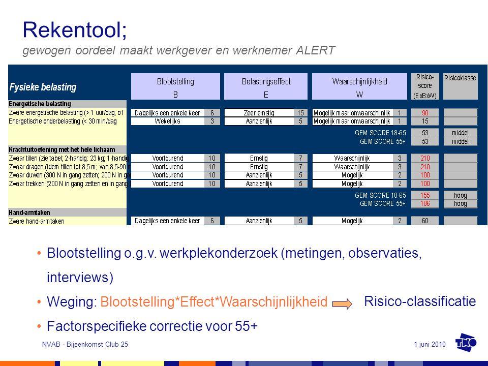 1 juni 2010NVAB - Bijeenkomst Club 25 Rekentool; gewogen oordeel maakt werkgever en werknemer ALERT Blootstelling o.g.v. werkplekonderzoek (metingen,