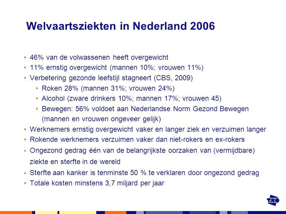 Welvaartsziekten in Nederland 2006 46% van de volwassenen heeft overgewicht 11% ernstig overgewicht (mannen 10%; vrouwen 11%) Verbetering gezonde leef