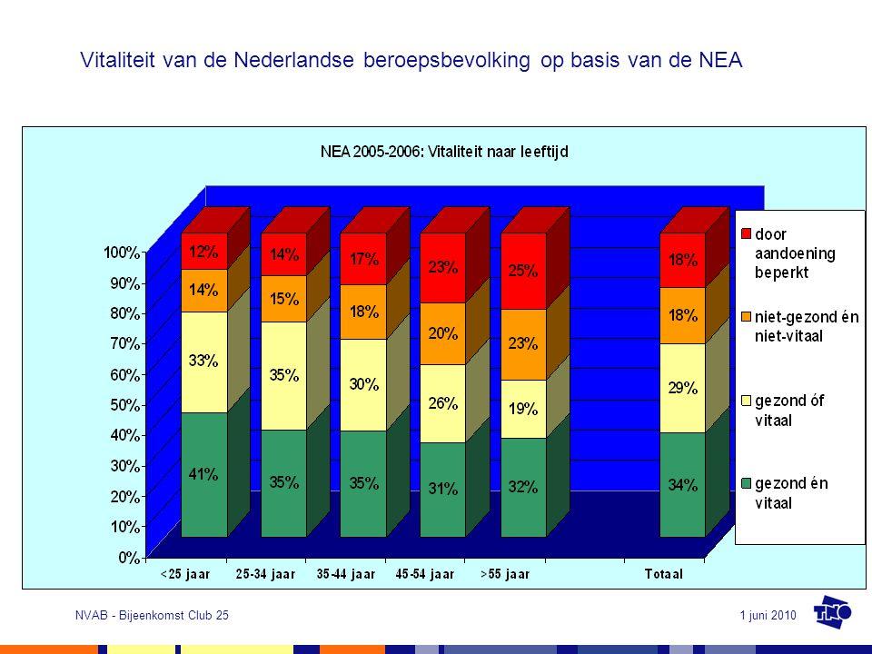 1 juni 2010NVAB - Bijeenkomst Club 25 Vitaliteit van de Nederlandse beroepsbevolking op basis van de NEA