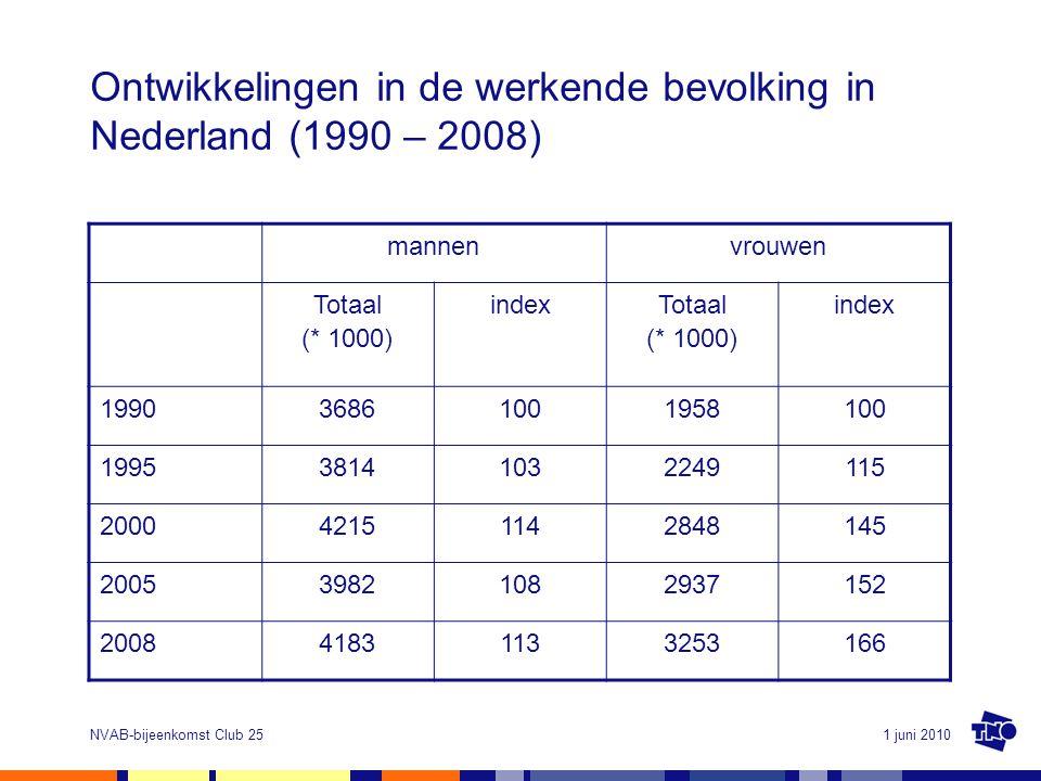 1 juni 2010NVAB-bijeenkomst Club 25 Ontwikkelingen in de werkende bevolking in Nederland (1990 – 2008) mannenvrouwen Totaal (* 1000) index Totaal (* 1