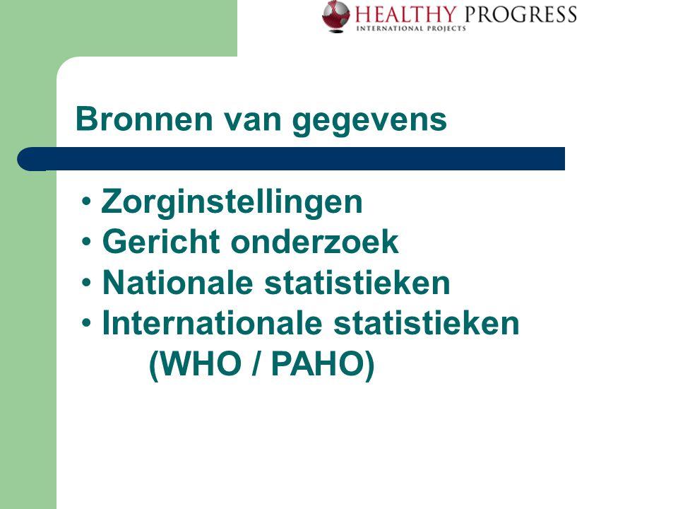 Bronnen van gegevens Zorginstellingen Gericht onderzoek Nationale statistieken Internationale statistieken (WHO / PAHO)