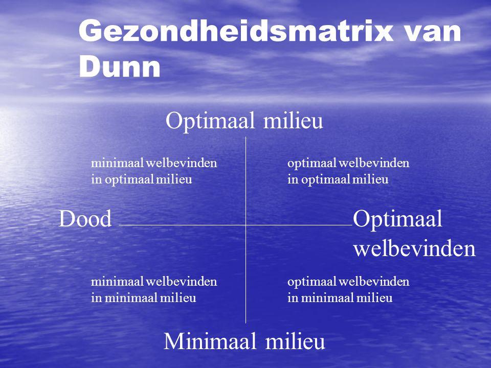 Optimaal milieu Minimaal milieu DoodOptimaal welbevinden Gezondheidsmatrix van Dunn minimaal welbevinden in optimaal milieu optimaal welbevinden in op