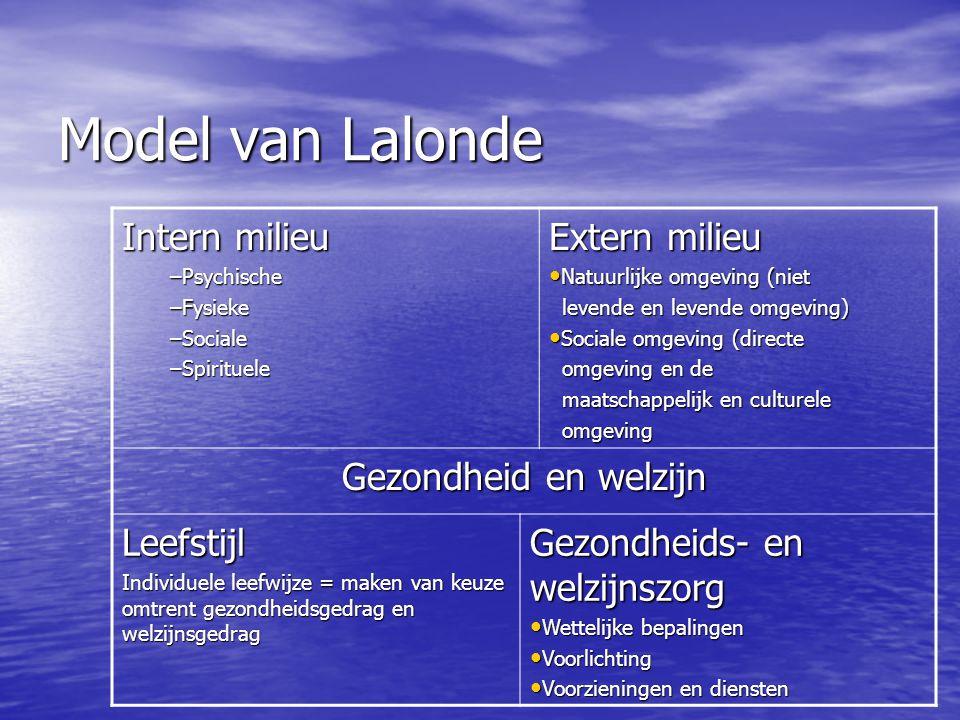 Model van Lalonde Intern milieu –Psychische –Fysieke –Sociale –Spirituele Extern milieu Natuurlijke omgeving (niet Natuurlijke omgeving (niet levende