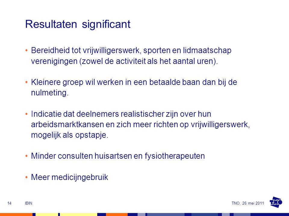 TNO, 26 mei 2011IBIN14 Resultaten significant Bereidheid tot vrijwilligerswerk, sporten en lidmaatschap verenigingen (zowel de activiteit als het aantal uren).