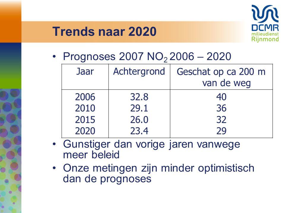 Trends naar 2020 Prognoses 2007 NO 2 2006 – 2020 Gunstiger dan vorige jaren vanwege meer beleid Onze metingen zijn minder optimistisch dan de prognose