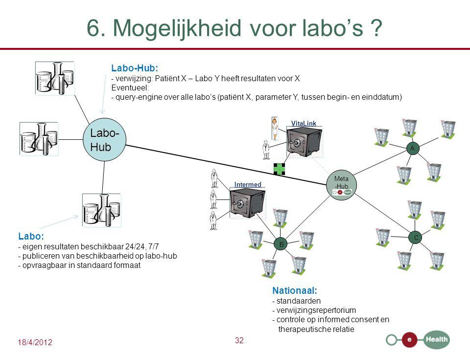 32 18/4/2012 6. Mogelijkheid voor labo's .
