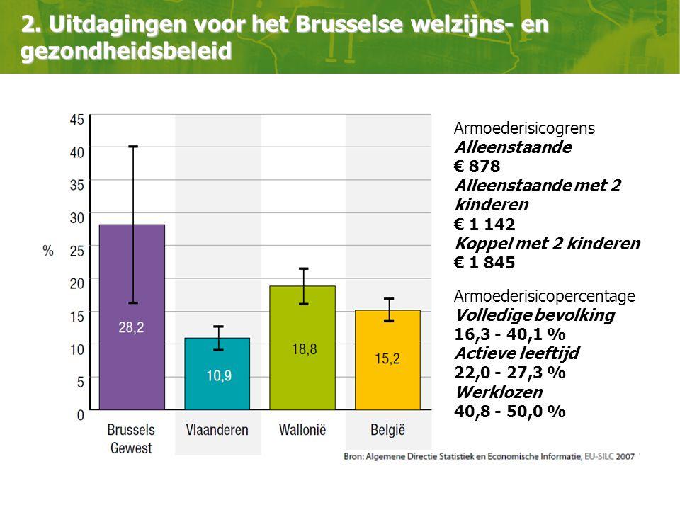 Armoederisicogrens Alleenstaande € 878 Alleenstaande met 2 kinderen € 1 142 Koppel met 2 kinderen € 1 845 Armoederisicopercentage Volledige bevolking 16,3 - 40,1 % Actieve leeftijd 22,0 - 27,3 % Werklozen 40,8 - 50,0 % 2.
