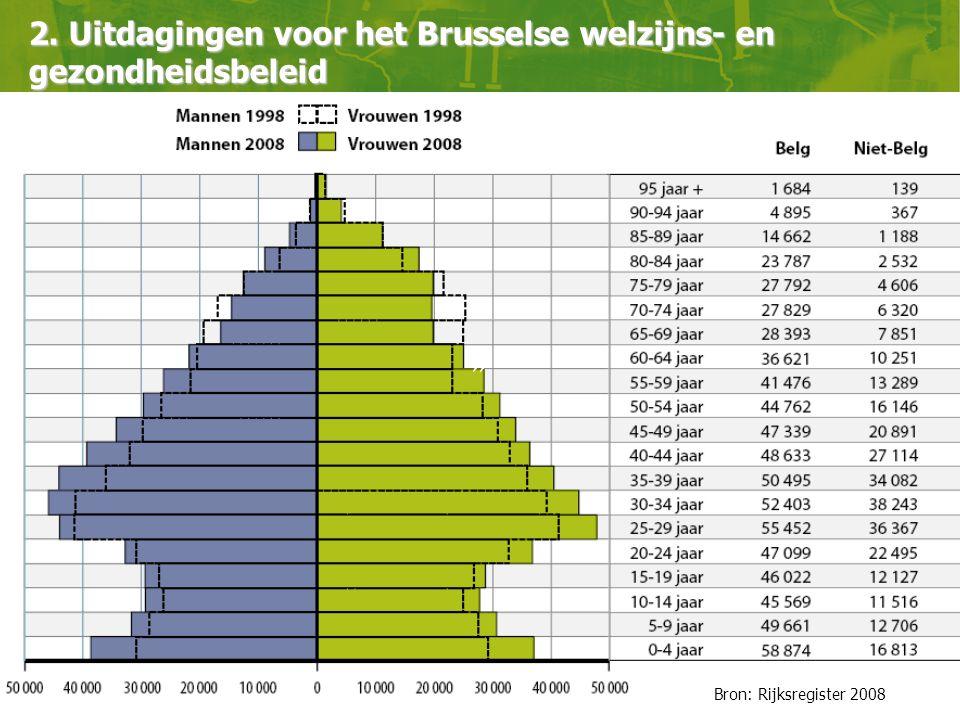 » Bron: Rijksregister 2008 2. Uitdagingen voor het Brusselse welzijns- en gezondheidsbeleid