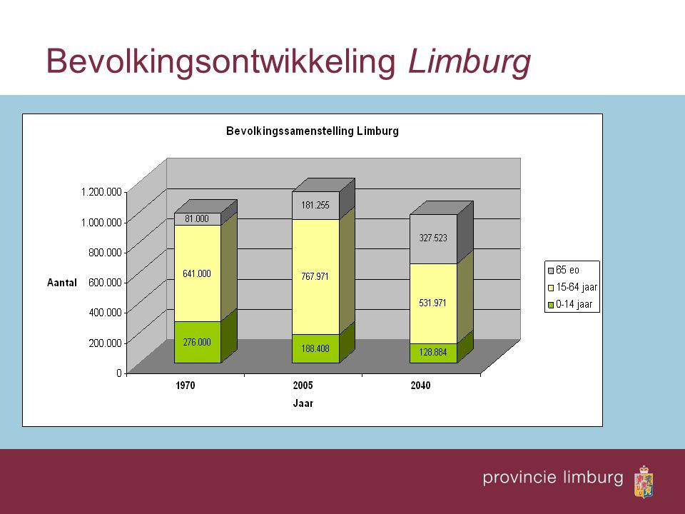Bevolkingsontwikkeling Limburg