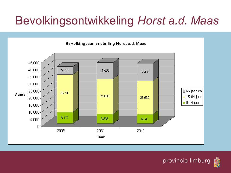 Bevolkingsontwikkeling Horst a.d. Maas