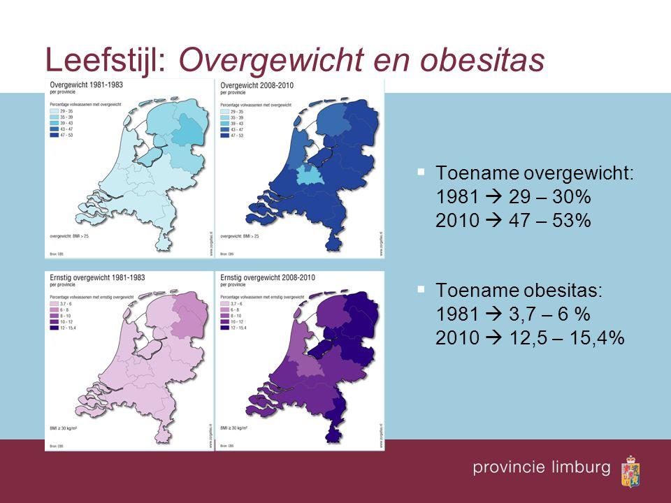 Leefstijl: Overgewicht en obesitas  Toename overgewicht: 1981  29 – 30% 2010  47 – 53%  Toename obesitas: 1981  3,7 – 6 % 2010  12,5 – 15,4%