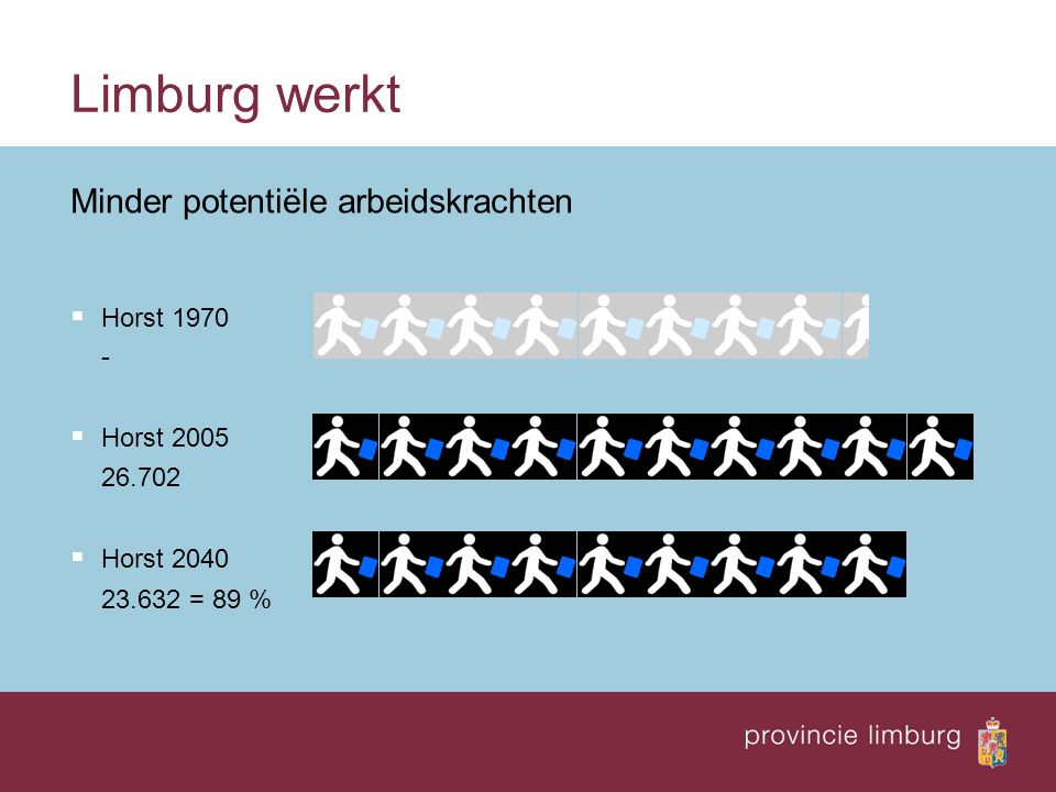 Limburg werkt Minder potentiële arbeidskrachten  Horst 1970 -  Horst 2005 26.702  Horst 2040 23.632 = 89 %