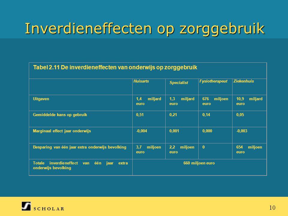 S C H O L A R 10 Inverdieneffecten op zorggebruik Tabel 2.11 De inverdieneffecten van onderwijs op zorggebruik Huisarts Specialist FysiotherapeutZiekenhuis Uitgaven1,4 miljard euro 1,3 miljard euro 676 miljoen euro 10,9 miljard euro Gemiddelde kans op gebruik0,510,210,140,05 Marginaal effect jaar onderwijs-0,0040,0010,000-0,003 Besparing van één jaar extra onderwijs bevolking3,7 miljoen euro 2,2 miljoen euro 0654 miljoen euro Totale inverdieneffect van één jaar extra onderwijs bevolking 660 miljoen euro