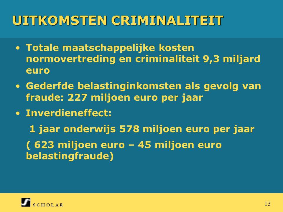 S C H O L A R 13 UITKOMSTEN CRIMINALITEIT Totale maatschappelijke kosten normovertreding en criminaliteit 9,3 miljard euro Gederfde belastinginkomsten als gevolg van fraude: 227 miljoen euro per jaar Inverdieneffect: 1 jaar onderwijs 578 miljoen euro per jaar ( 623 miljoen euro – 45 miljoen euro belastingfraude)