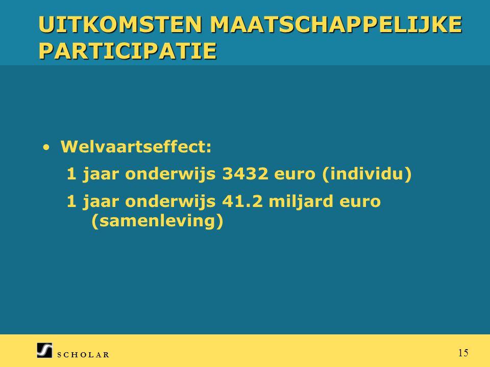 S C H O L A R 15 UITKOMSTEN MAATSCHAPPELIJKE PARTICIPATIE Welvaartseffect: 1 jaar onderwijs 3432 euro (individu) 1 jaar onderwijs 41.2 miljard euro (samenleving)
