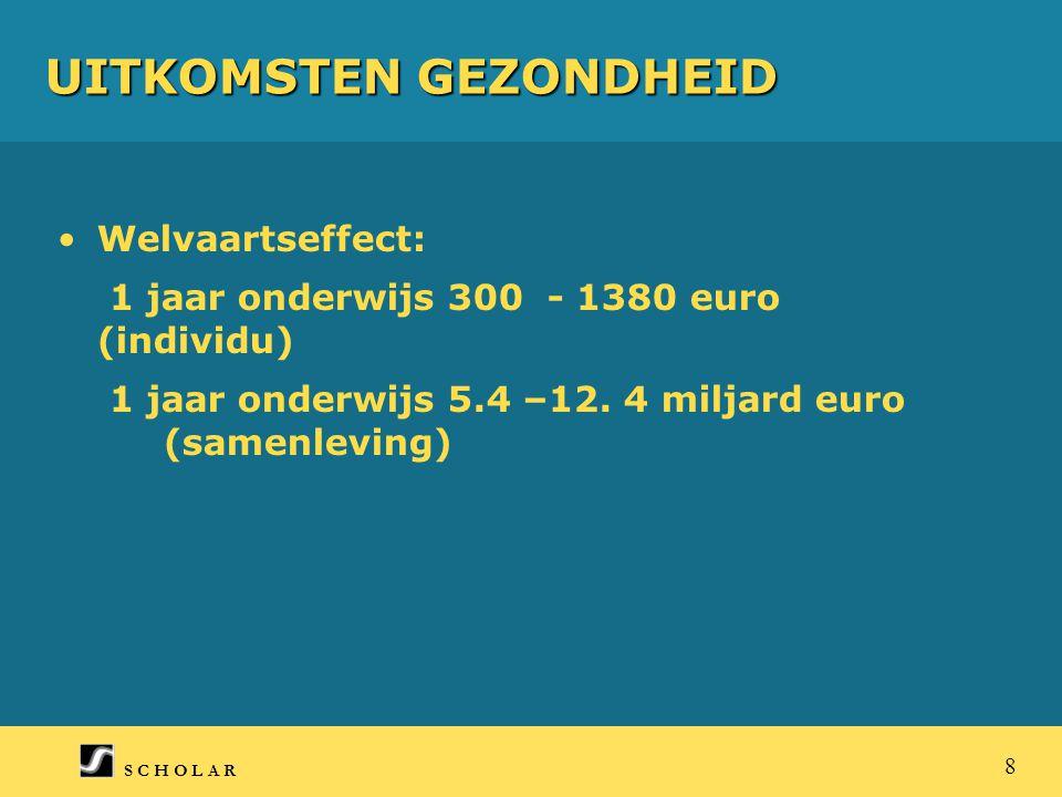 S C H O L A R 8 UITKOMSTEN GEZONDHEID Welvaartseffect: 1 jaar onderwijs 300 - 1380 euro (individu) 1 jaar onderwijs 5.4 –12.