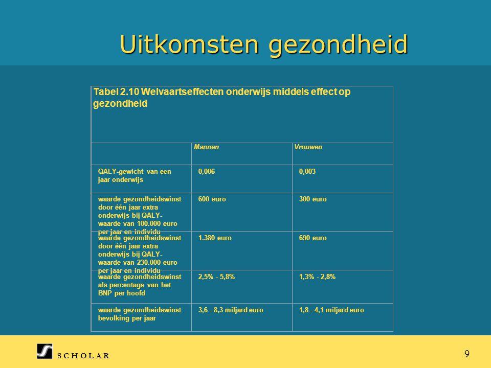 S C H O L A R 9 Uitkomsten gezondheid Tabel 2.10 Welvaartseffecten onderwijs middels effect op gezondheid MannenVrouwen QALY-gewicht van een jaar onderwijs 0,0060,003 waarde gezondheidswinst door één jaar extra onderwijs bij QALY- waarde van 100.000 euro per jaar en individu 600 euro300 euro waarde gezondheidswinst door één jaar extra onderwijs bij QALY- waarde van 230.000 euro per jaar en individu 1.380 euro690 euro waarde gezondheidswinst als percentage van het BNP per hoofd 2,5% - 5,8%1,3% - 2,8% waarde gezondheidswinst bevolking per jaar 3,6 - 8,3 miljard euro1,8 - 4,1 miljard euro