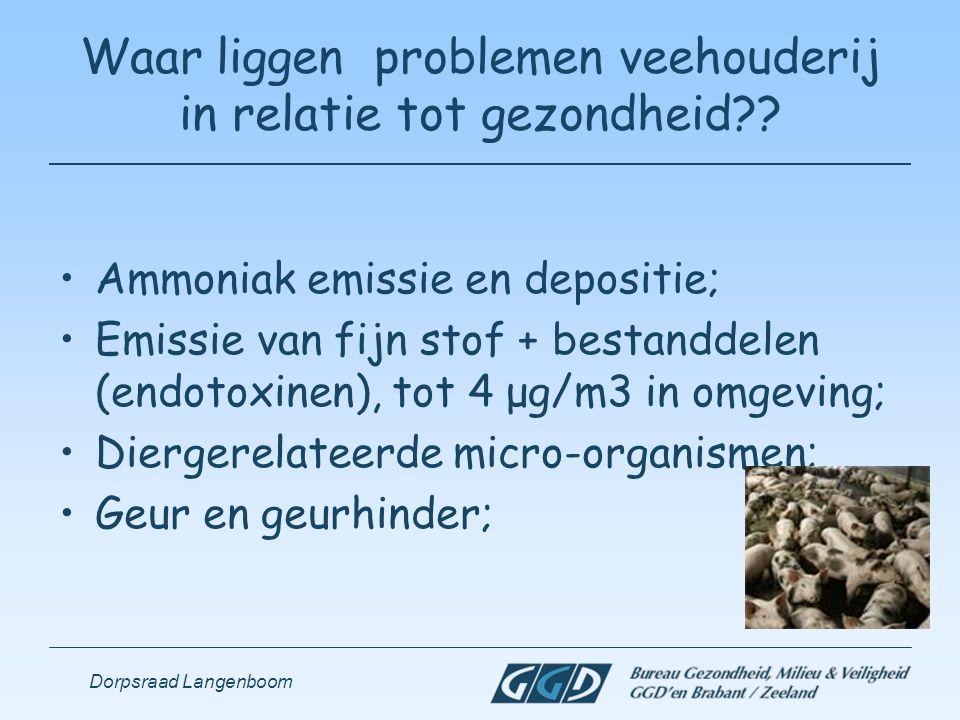 Dorpsraad Langenboom Waar liggen problemen veehouderij in relatie tot gezondheid?? Ammoniak emissie en depositie; Emissie van fijn stof + bestanddelen
