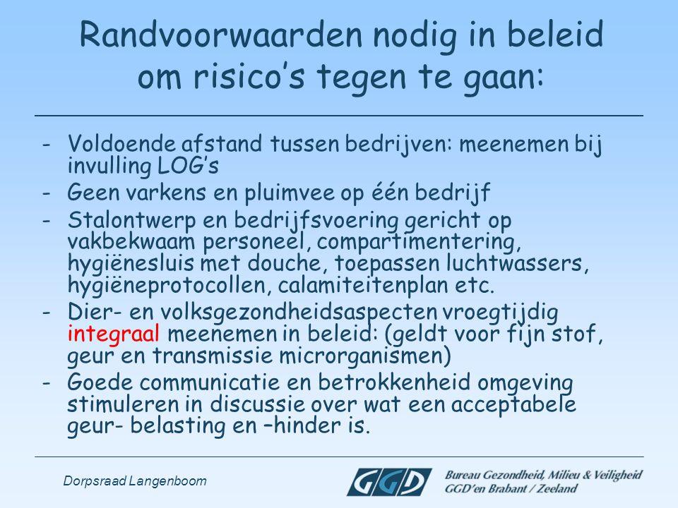Dorpsraad Langenboom Randvoorwaarden nodig in beleid om risico's tegen te gaan: -Voldoende afstand tussen bedrijven: meenemen bij invulling LOG's -Gee