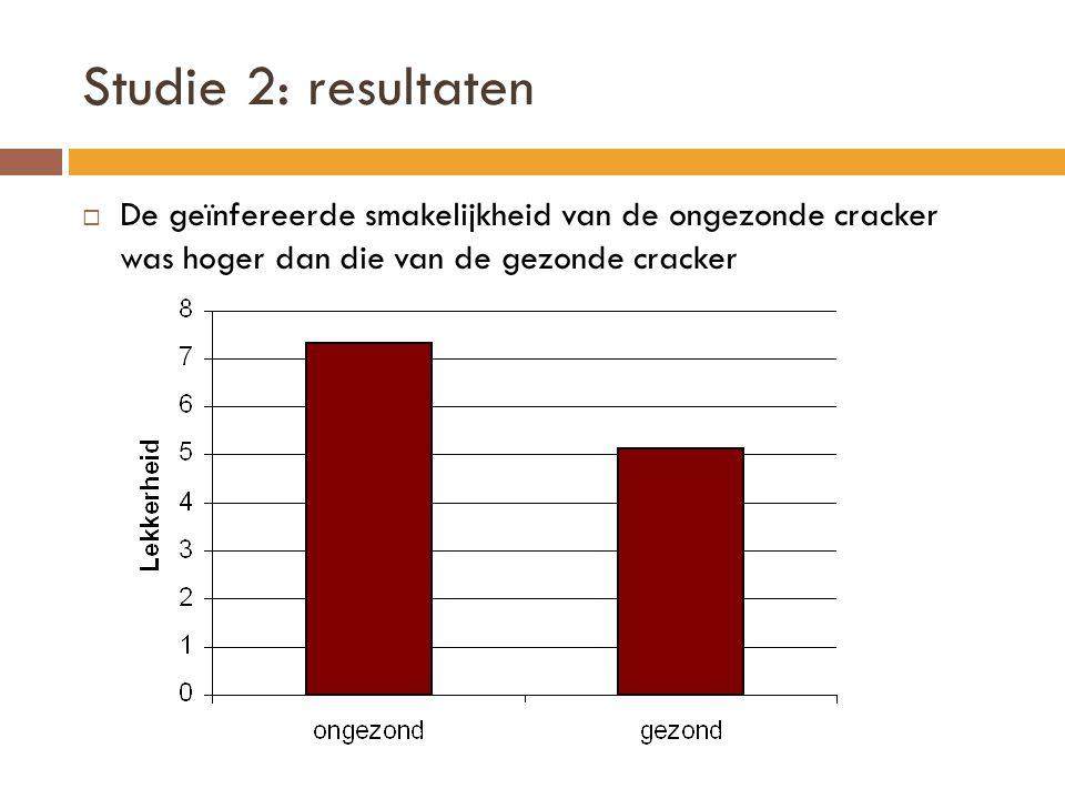 Studie 2: resultaten  De geïnfereerde smakelijkheid van de ongezonde cracker was hoger dan die van de gezonde cracker