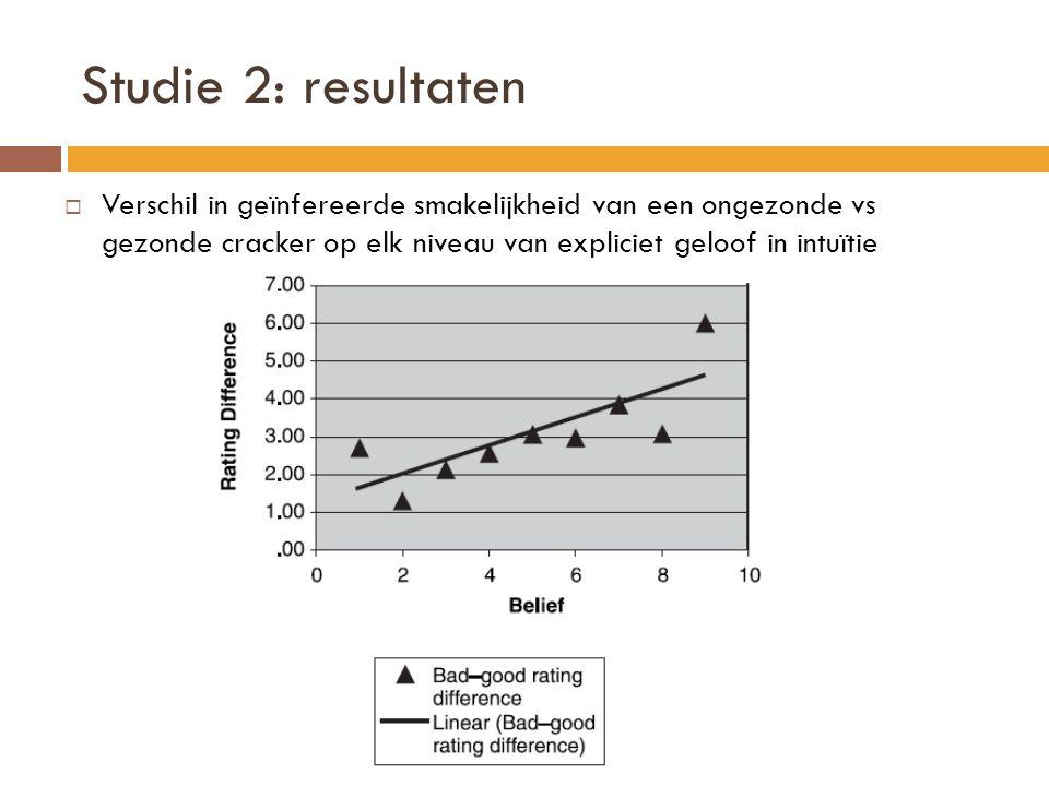 Studie 2: resultaten  Verschil in geïnfereerde smakelijkheid van een ongezonde vs gezonde cracker op elk niveau van expliciet geloof in intuïtie