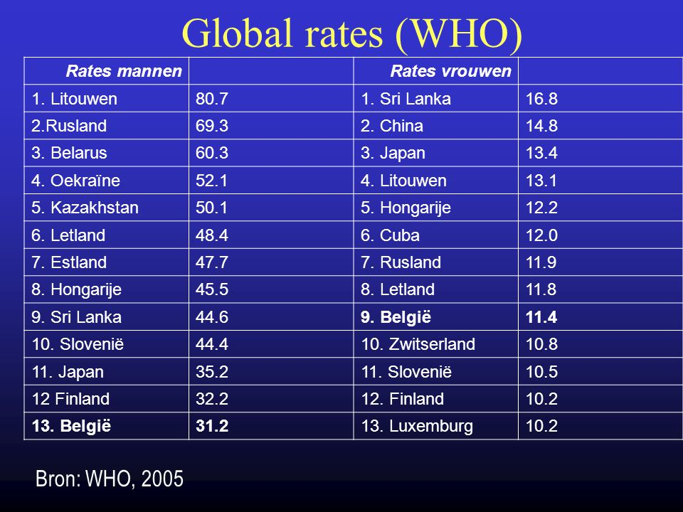 Global rates (WHO) Rates mannenRates vrouwen 1.Litouwen80.71.
