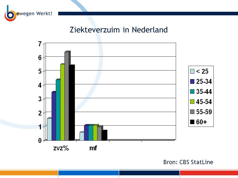 Ziekteverzuim in Nederland Bron: CBS StatLine