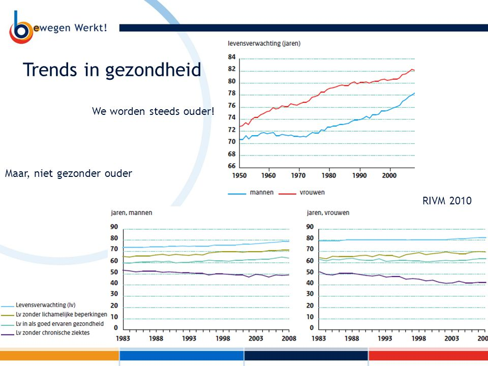 Trends in gezondheid Maar, niet gezonder ouder We worden steeds ouder! RIVM 2010