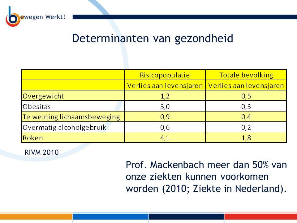 Determinanten van gezondheid Prof. Mackenbach meer dan 50% van onze ziekten kunnen voorkomen worden (2010; Ziekte in Nederland). RIVM 2010