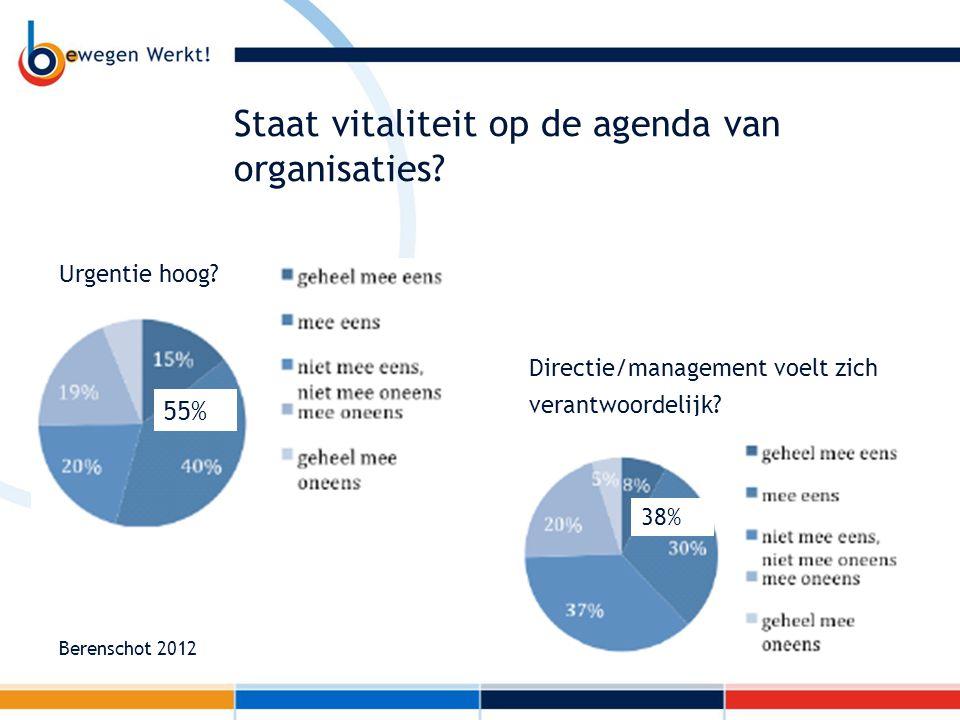 Berenschot 2012 55% Directie/management voelt zich verantwoordelijk? Urgentie hoog? 38% Staat vitaliteit op de agenda van organisaties?