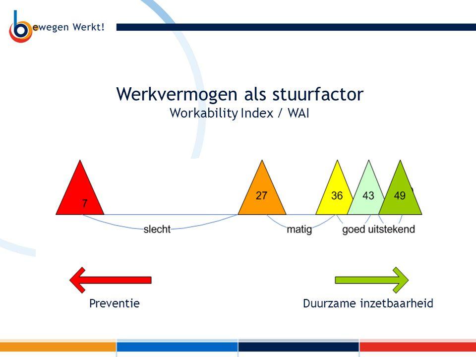 PreventieDuurzame inzetbaarheid Werkvermogen als stuurfactor Workability Index / WAI
