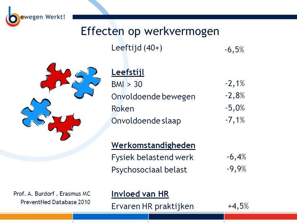 Effecten op werkvermogen Leeftijd (40+) Leefstijl BMI > 30 Onvoldoende bewegen Roken Onvoldoende slaap Werkomstandigheden Fysiek belastend werk Psycho