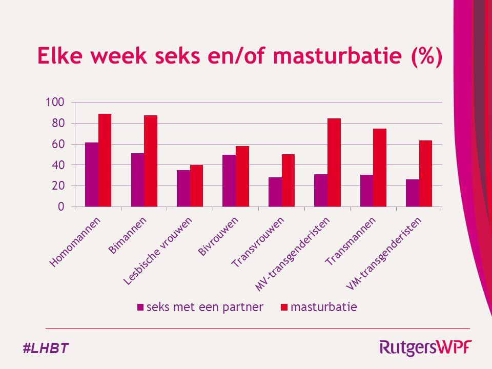 Elke week seks en/of masturbatie (%) #LHBT