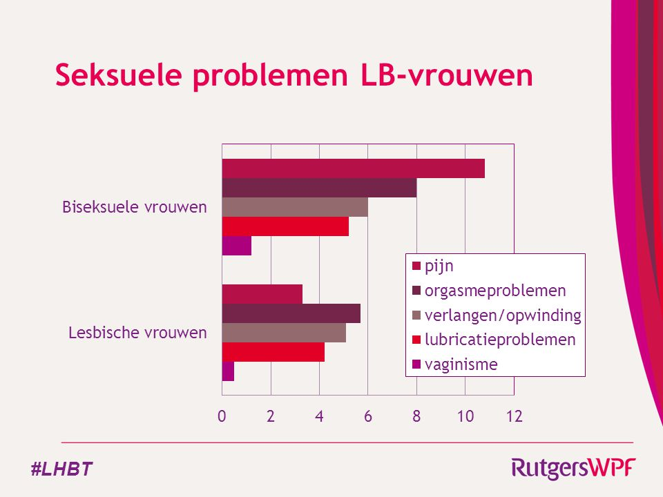 Seksuele problemen LB-vrouwen #LHBT
