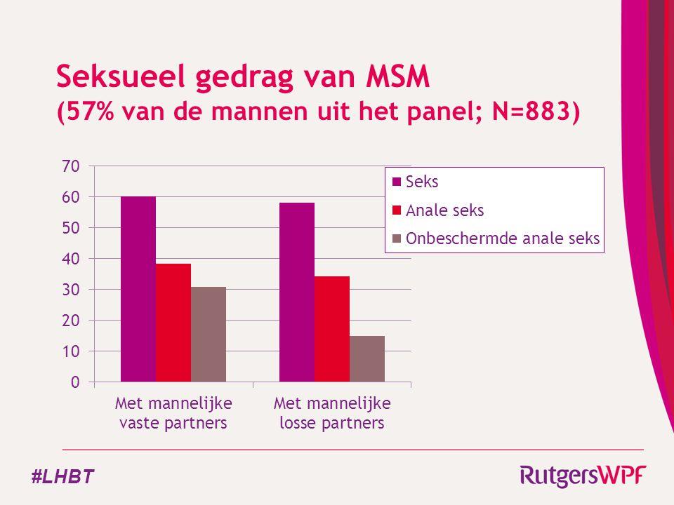 Seksueel gedrag van MSM (57% van de mannen uit het panel; N=883) #LHBT