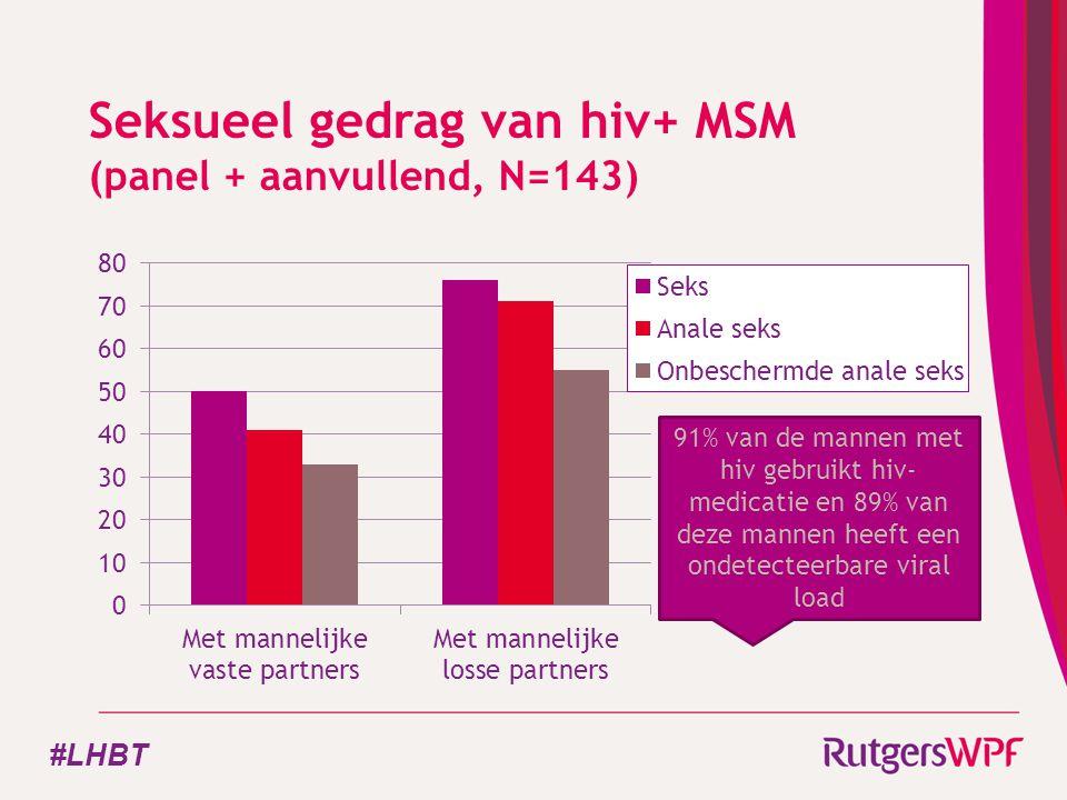 Seksueel gedrag van hiv+ MSM (panel + aanvullend, N=143) 91% van de mannen met hiv gebruikt hiv- medicatie en 89% van deze mannen heeft een ondetecteerbare viral load #LHBT