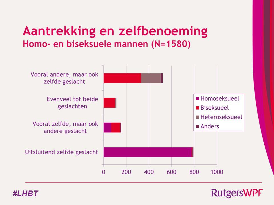 Aantrekking en zelfbenoeming Homo- en biseksuele mannen (N=1580) #LHBT