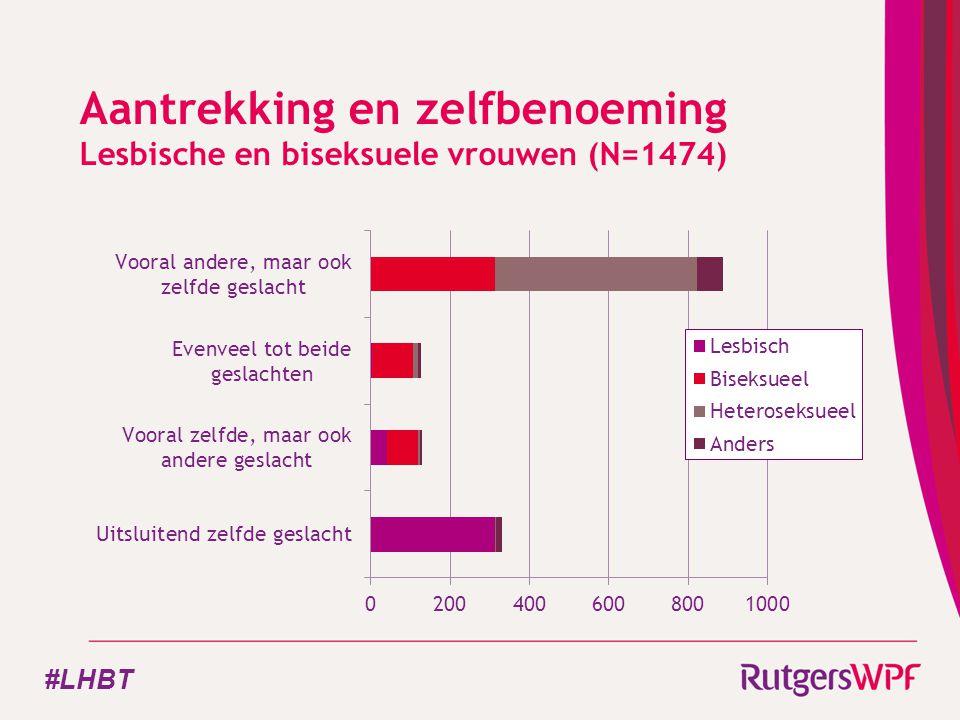 Aantrekking en zelfbenoeming Lesbische en biseksuele vrouwen (N=1474) #LHBT