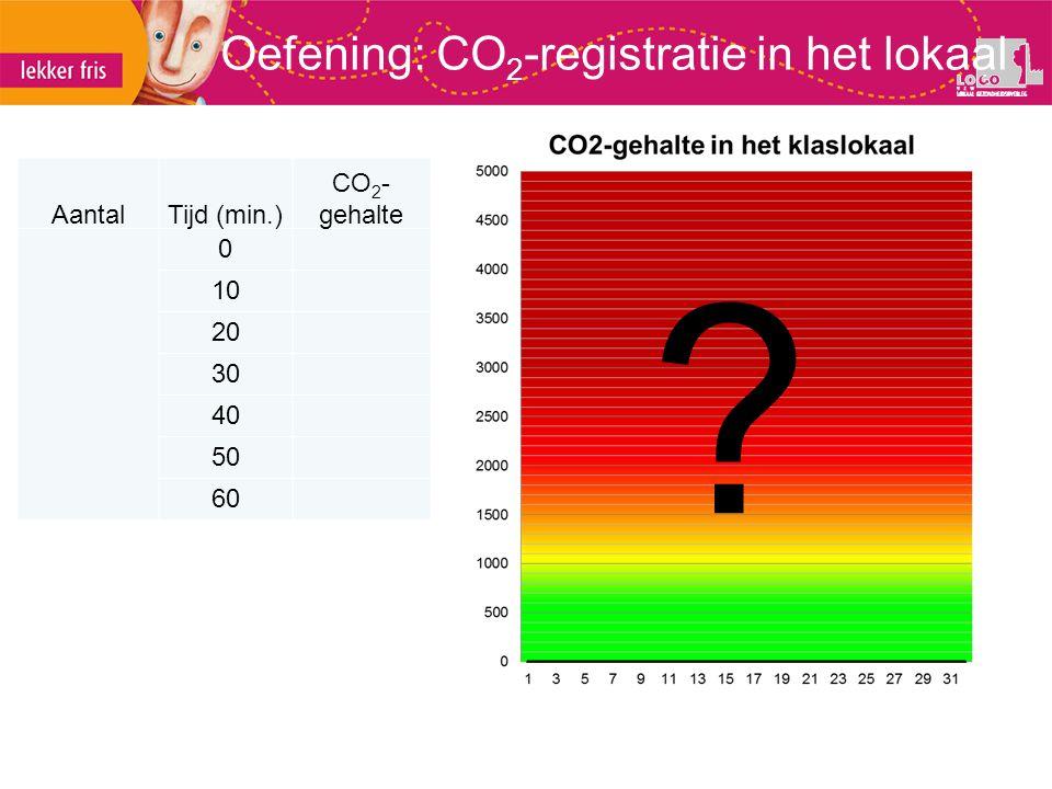 Oefening: CO 2 -registratie in het lokaal ? AantalTijd (min.) CO 2 - gehalte 0 10 20 30 40 50 60