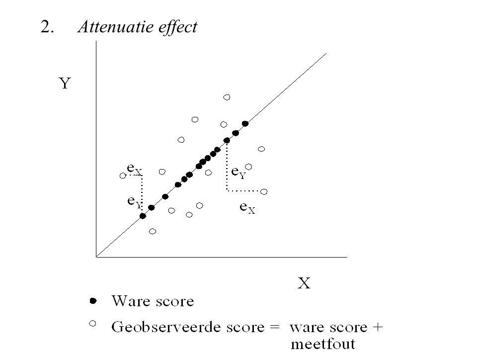 2. Attenuatie effect