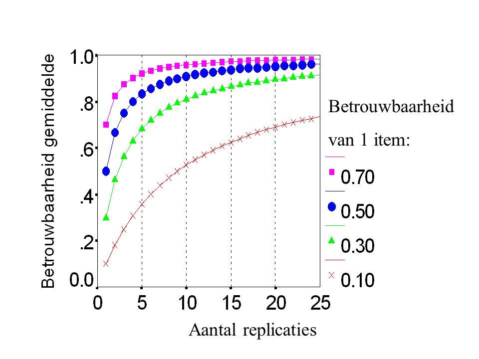 Aantal replicaties Betrouwbaarheid van 1 item: