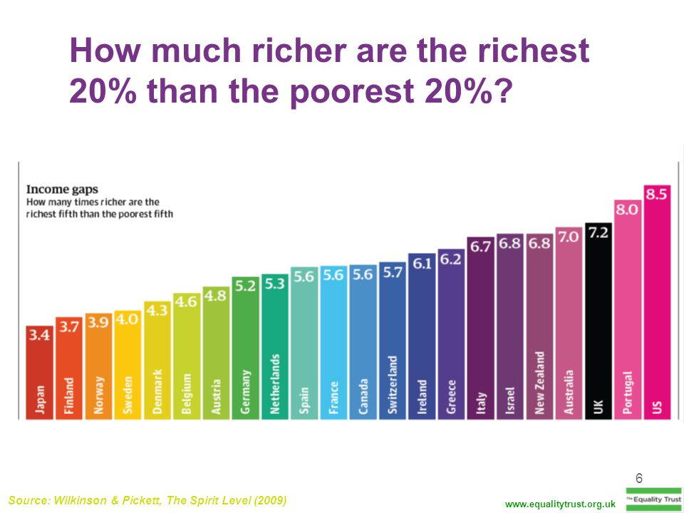 6 How much richer are the richest 20% than the poorest 20%? www.equalitytrust.org.uk Source: Wilkinson & Pickett, The Spirit Level (2009)
