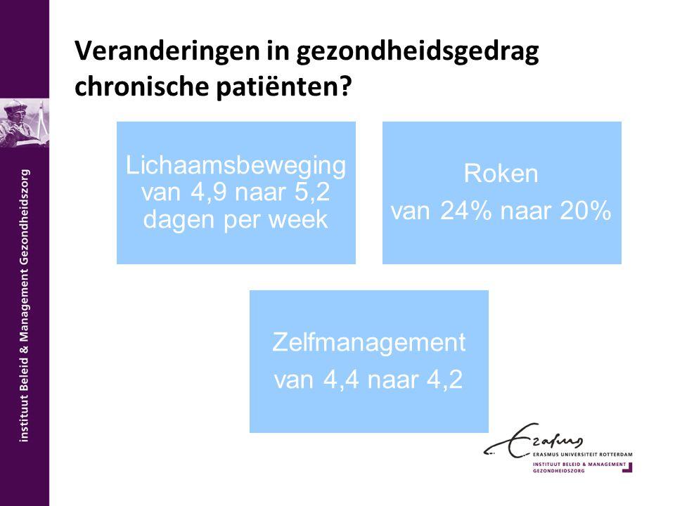 Veranderingen in gezondheidsgedrag chronische patiënten? Lichaamsbeweging van 4,9 naar 5,2 dagen per week Roken van 24% naar 20% Zelfmanagement van 4,